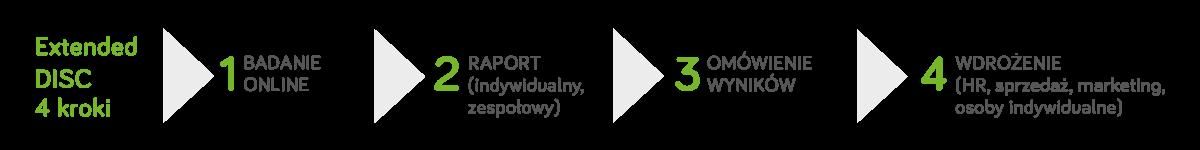4kroki_Extended_DISC